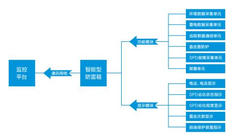 智能化森林max万博网址是多少系统